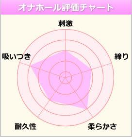 AKD4∞ 前解禁のチャート