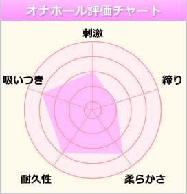 @15~アットフィフティーン~のチャート