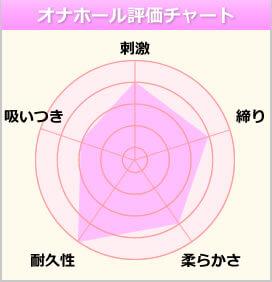 オナホ妖精のチャート