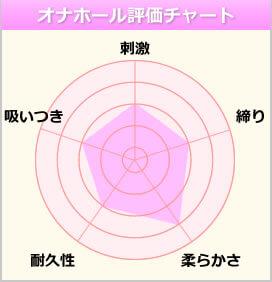 東京名器物語のチャート